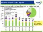 workforce safety major injuries