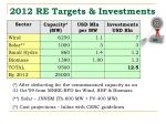 2012 re targets investments