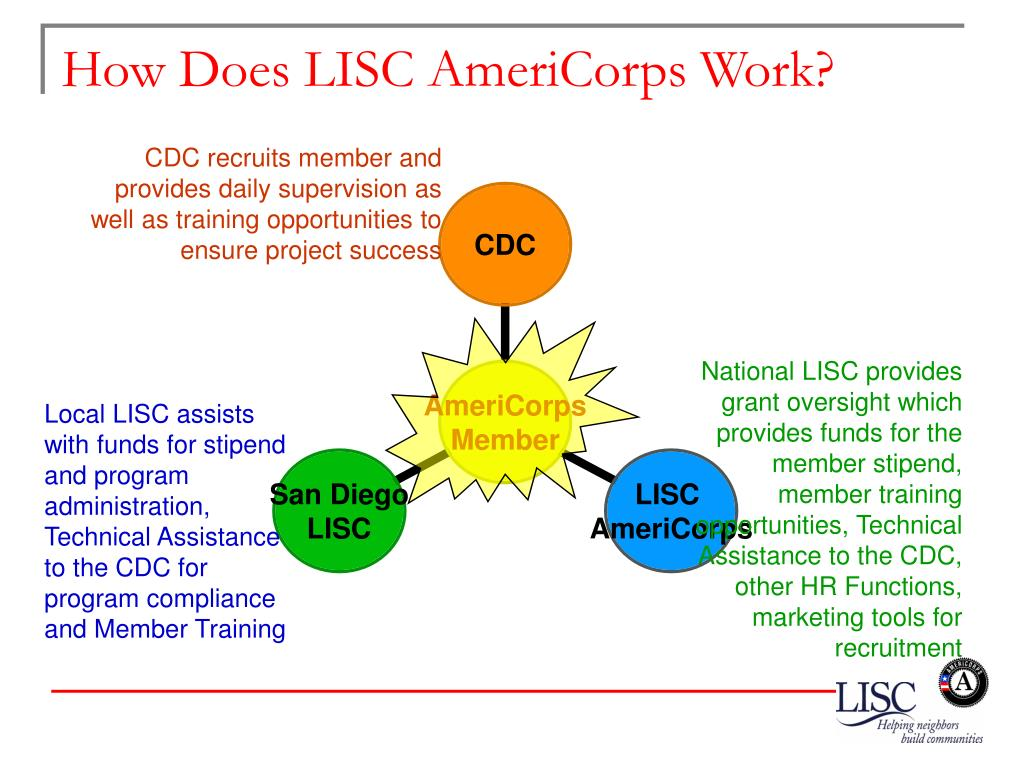 How Does LISC AmeriCorps Work?
