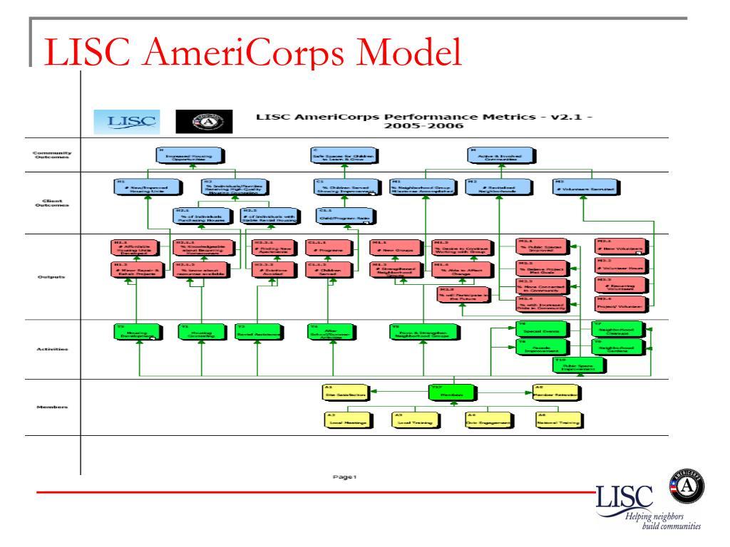 LISC AmeriCorps Model