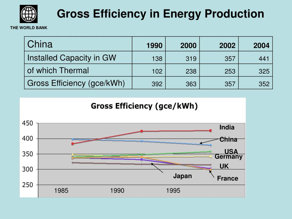 Gross Efficiency in Energy Production