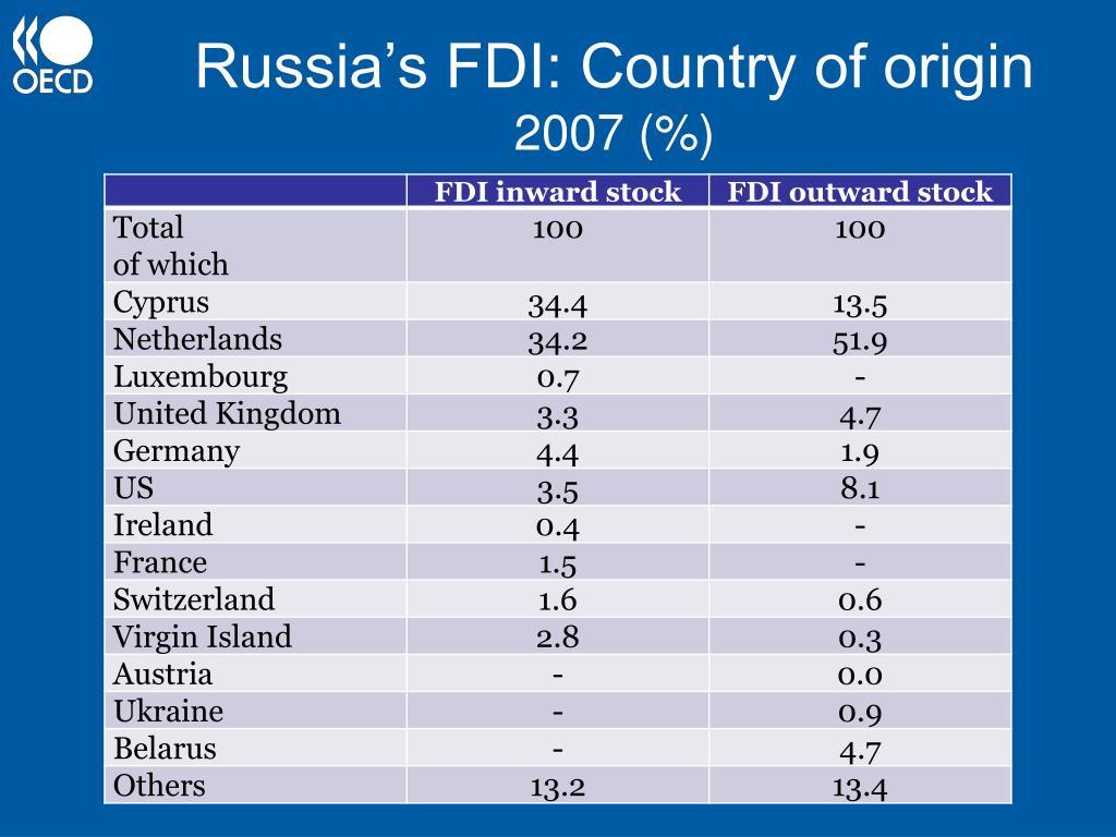 Russia's FDI: Country of origin