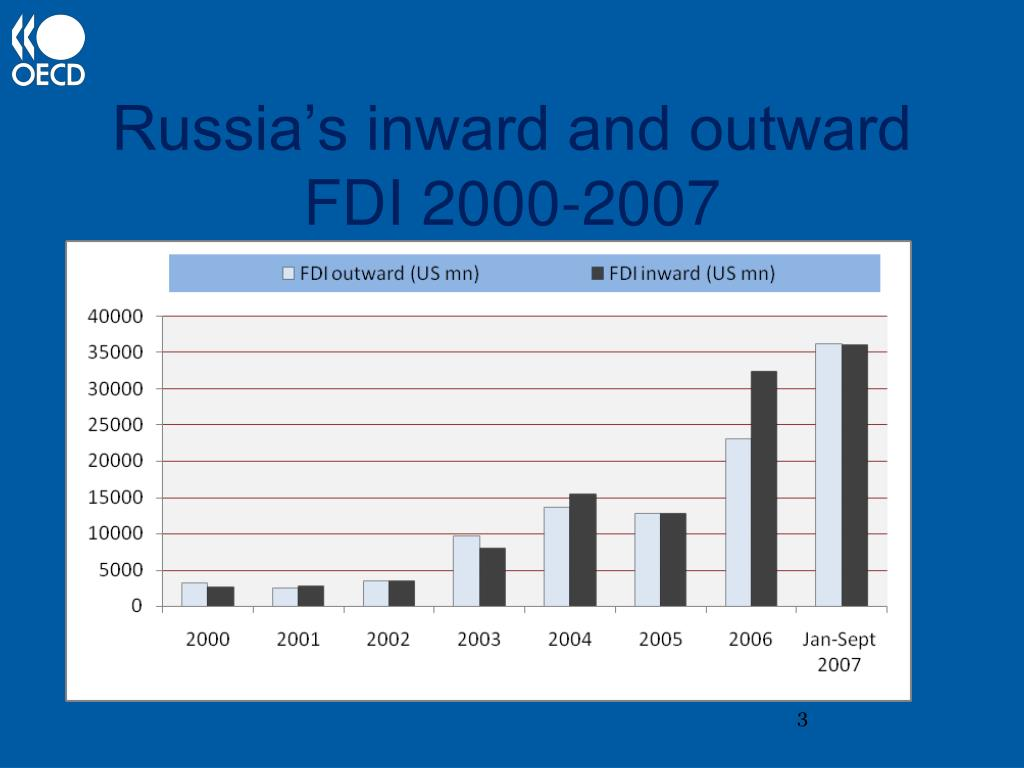 Russia's inward and outward FDI 2000-2007