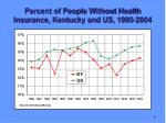 percent of people without health insurance kentucky and us 1990 2004