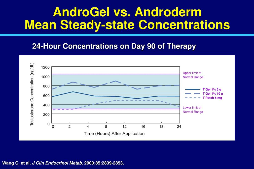 AndroGel vs. Androderm