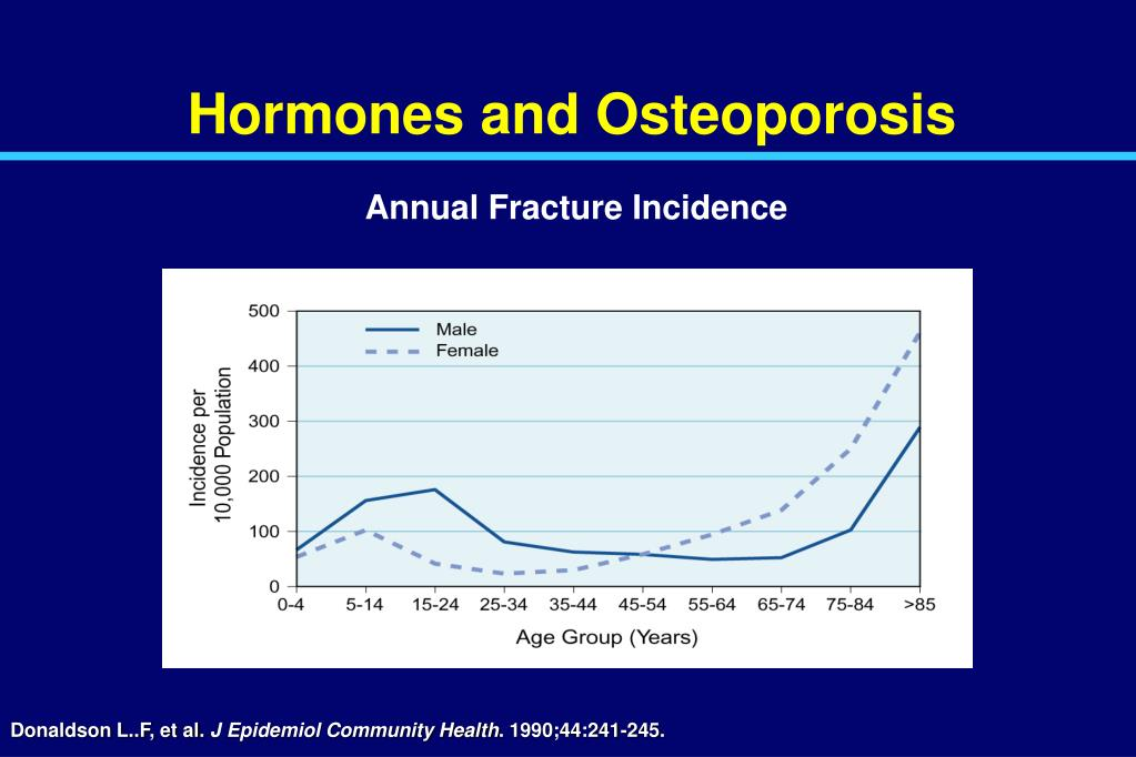 Hormones and Osteoporosis