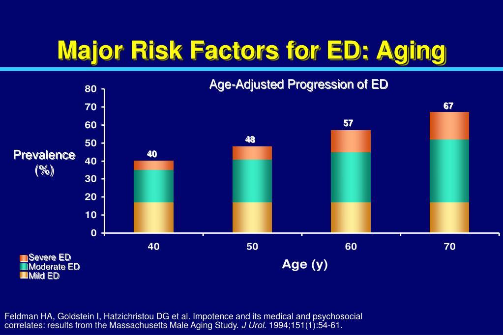 Major Risk Factors for ED: Aging