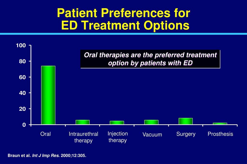 Patient Preferences for