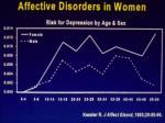 trastornos afectivos en la mujer segun edad