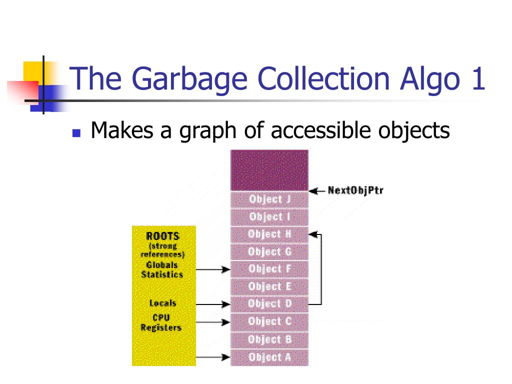 The Garbage Collection Algo 1