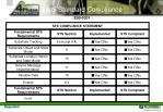 semi standard compliance16