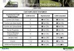 semi standard compliance17