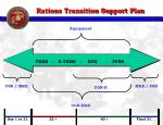 rations transition support plan