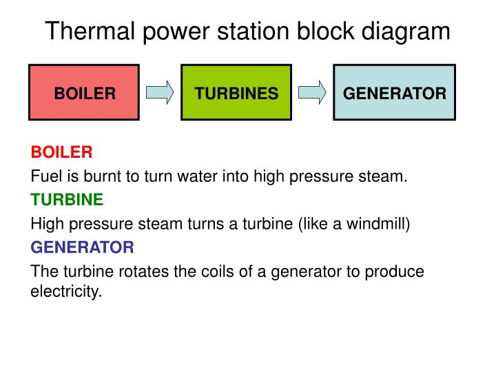Ppt Aqa Gcse 1a 4 Generating Electricity Powerpoint Presentation