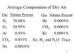 average composition of dry air