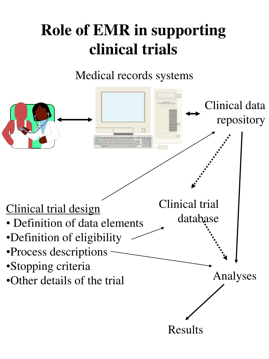 Role of EMR in supporting clinical trials