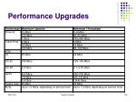 performance upgrades118