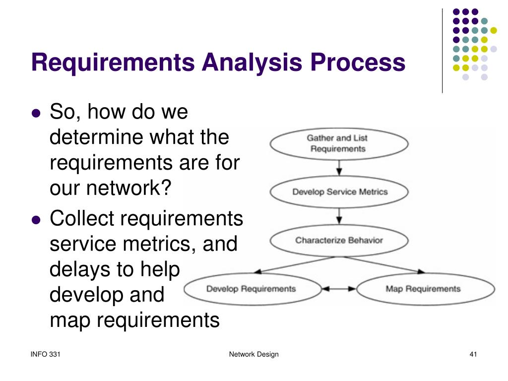 Requirements Analysis Process
