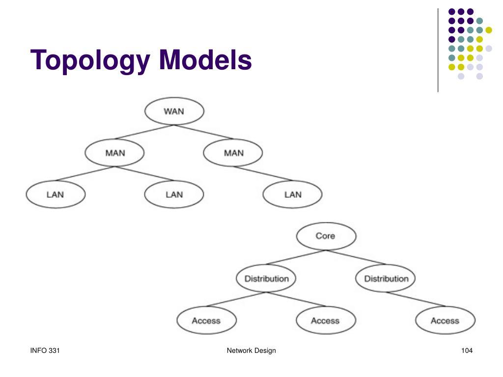 Topology Models