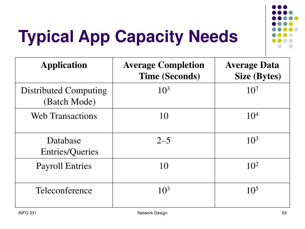 Typical App Capacity Needs
