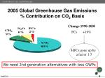 2005 global greenhouse gas emissions contribution on co 2 basis