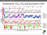 temperature co 2 ch 4 and n 2 o back in time