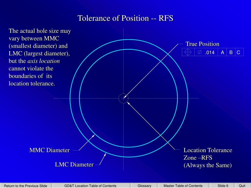 what is true position tolerance