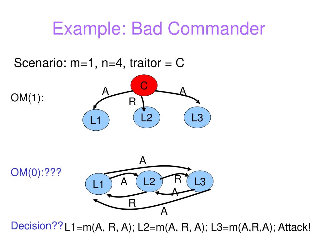 Example: Bad Commander