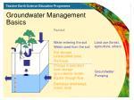 groundwater management basics