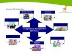 current hr initiatives