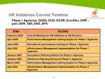 hr initiatives current timeline