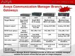 avaya communication manager branch gateways11