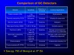 comparison of gc detectors