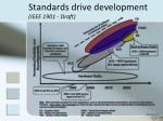 standards drive development ieee 1901 draft
