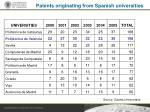 patents originating from spanish universities