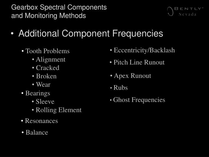 Gearbox Spectral Components