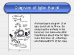 diagram of igbo burial