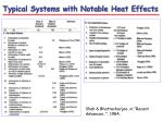 typical systems with notable heat effects
