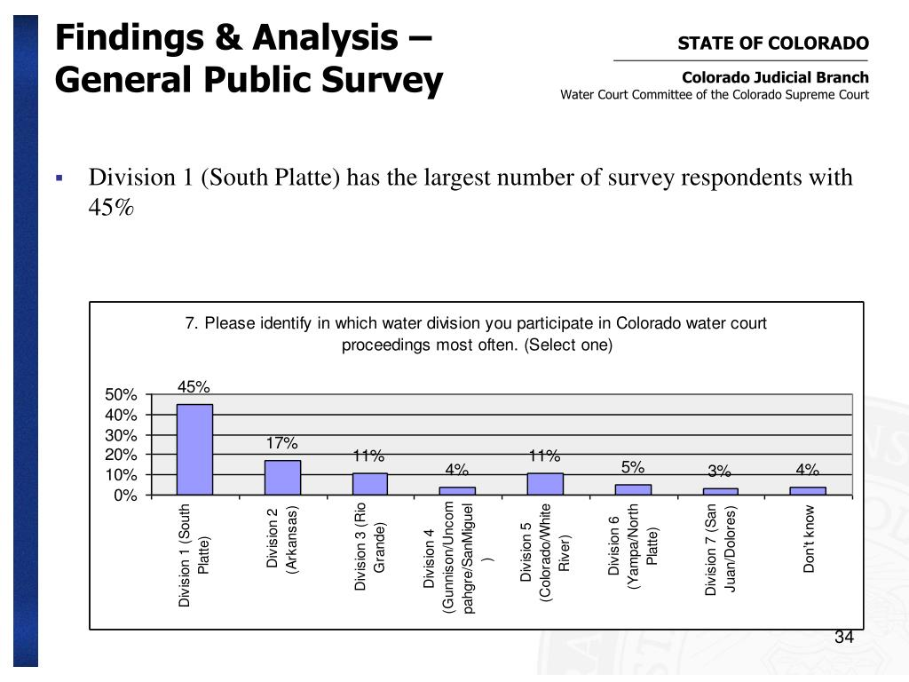 Findings & Analysis – General Public Survey