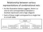 relationship between various representations of combinational nets