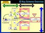 id key scheme overview