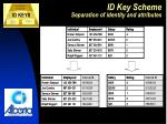 id key scheme separation of identity and attributes