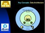 key concepts data architecture