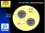 key concepts identity domains