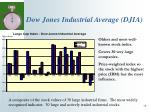 dow jones industrial average djia