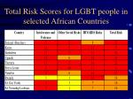 total risk scores for lgbt people in selected african countries