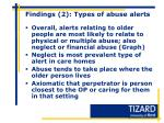 findings 2 types of abuse alerts