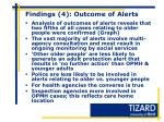 findings 4 outcome of alerts