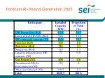 forecast all ireland generation 2005