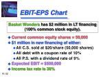 ebit eps chart